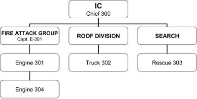 The members of Engines 301 and 304 are accounted for by their captains (PAR), and then the Fire Attack Group Supervisor (captain of E-301) reports a CAR to the IC for Engines 301 and 304.