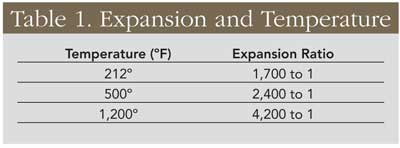 Table 1. Expansion and Temperature