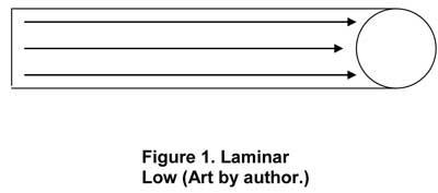 Figure 1. Laminar Flow