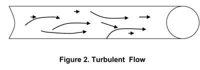 Figure 2. Turbulent Flow