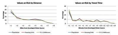 Comparison of percentage distribution of three values-at-risk factors