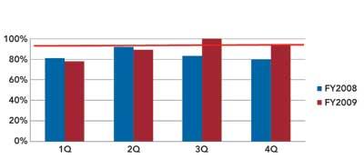 <b>Figure 1. Shift A: Performance Appraisals Due</b>