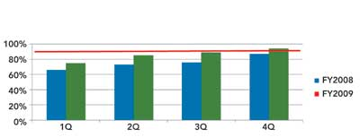 <b>Figure 2. Shift A: Turnout Times</b>