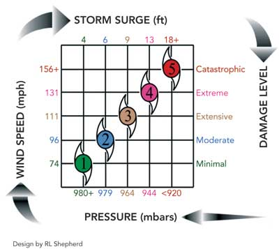 Saffir-Simpson Hurricane Scale indicates damage levels from wind speed and storm surge.