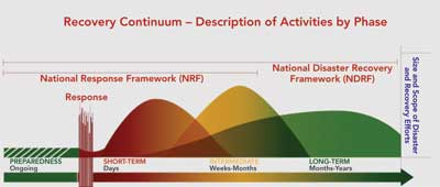 Recovery Continuum from the National Disaster Recovery Framework.
