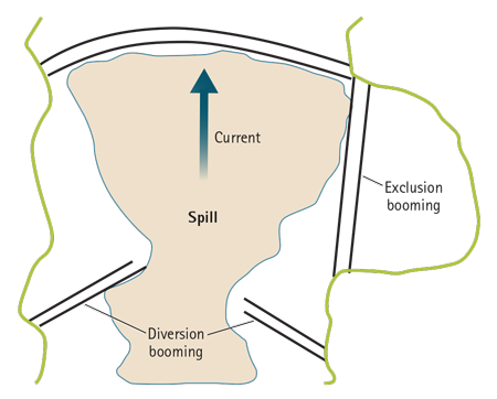 Figure 2. Diversion and Exclusion Boom Strategies