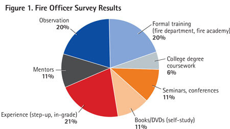 The North American Fire Officer Learning Leadership Survey respondents were 24% volunteer and 75% career firefighters. They were asked to estimate by percentage the sources of their leadership learning.