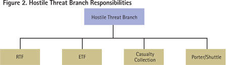 The Hostile Threat branch will manage RTFs, ETFs, the casualty-collection point, and evacuation to the cold zone.