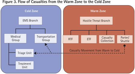 The casualties must flow from the Hostile Threat branch in the warm zone to the EMS branch in the cold zone.