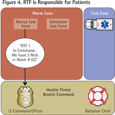 The RTF locates, treats, and triages patients. This is communicated back to branch command.