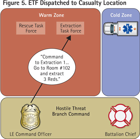 Branch command dispatches an ETF to the location of the casualties from the RTF.