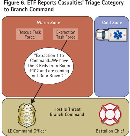ETF communicates to branch command the number and triage category of casualties they are extracting. This should include where they will exit the warm zone.