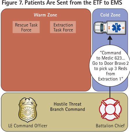 Branch command requests an EMS resource to receive the patients from the ETF.