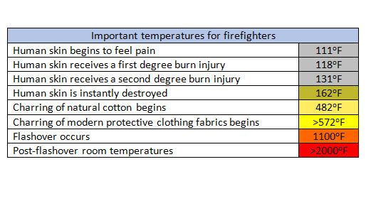Temperatures and how they affect firefighters