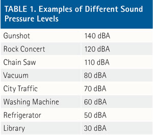 Examples of various sounds and their corresponding sound pressure levels [in decibels (dbA)].