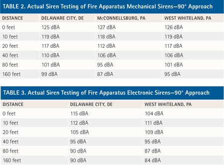 Results of actual sound pressure level monitoring of various fire apparatus mechanical sirens. In these tests, the sound level meter was set 90° to the siren, to simulate an intersection approach. Because the sound level meter was set up 90° to the front of the siren speaker as well as issues related to the reflectivity of the surrounding environment, the sound pressure levels do not match the theoretical results expected using the Inverse Square Law. However, the results are quite close.