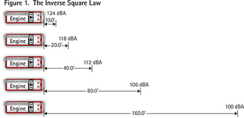 The Inverse Square Law states that as the distance from the sound source doubles, the sound pressure level is reduced by six decibels. At 10 feet directly in front of the siren, most sirens will average 124 decibels. This chart demonstrates the significant reduction in sound pressure as the distance from the siren increases. Note that at a 90° offset (as at an intersection), this six-decibel reduction in sound pressure level could be much higher. Actual sound pressure readings will also be affected by the directivity of the siren speaker and reflectivity of the surrounding environment (see Tables 2 and 3).