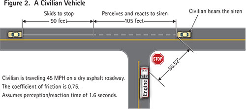A civilian vehicle traveling 45 mph on a dry asphalt road will take approximately 195 feet to perceive, react, and skid to a stop once the driver hears the siren. If the civilian hears the siren 40 to 80 feet from the intersection, he will have no time to yield the right-of-way before the apparatus pulls in front of him.
