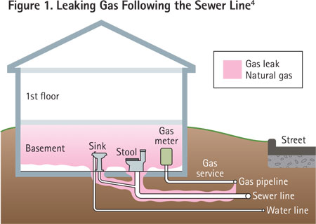 This gas leak is following the sewer line into the home, after leaking at the service tee. Natural gas can migrate in this manner.
