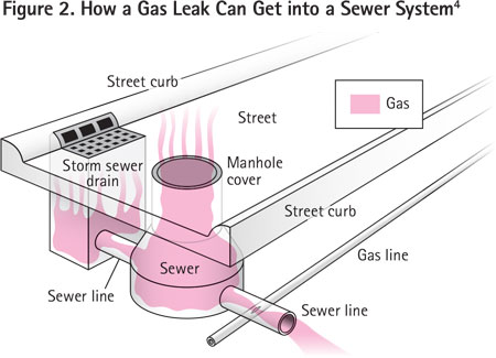 This is an example of how a gas leak can get into a sewer system. This is why it is essential when conducting a leakage survey to check all available openings, including manholes, sewers, vaults, etc. Consider any indication of gas in a confined space or in a building a hazardous situation. Remove persons from the area and eliminate ignition sources. Once this is done, the leak investigation should begin, and the leak, when found, should be repaired. Monitor the facilities affected and determine the gas migration pattern. Vent the gas from the soil and structure before allowing persons to return to the area.