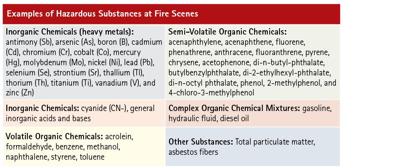 Structure fires and other fire events create a large number of hazardous chemicals, many of which remain as persistent contamination in turnout clothing.