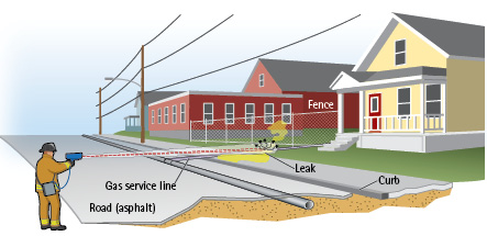 Three conditions are needed to detect a gas leak: A sufficient plume, the beam must pass through the plume, and there must be a background to reflect the beam.