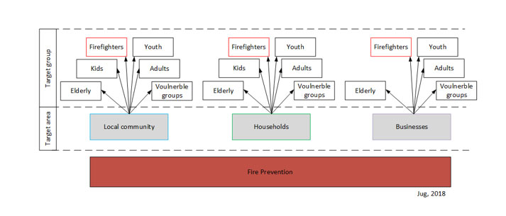 Fire prevention target areas and groups