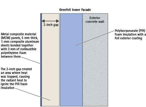 Figure 1. Grenfell Tower Materials Under Investigation by Police