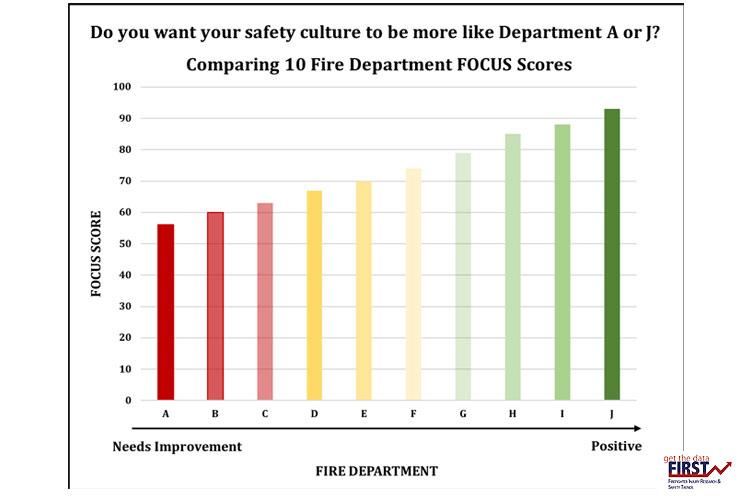 Comparing fire department FOCUS scores