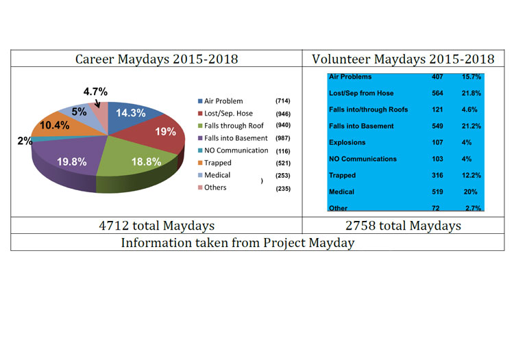 Mayday Monday: The Role of the RIT