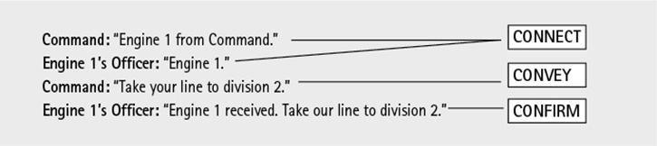 The 3 Cs Model of Communications