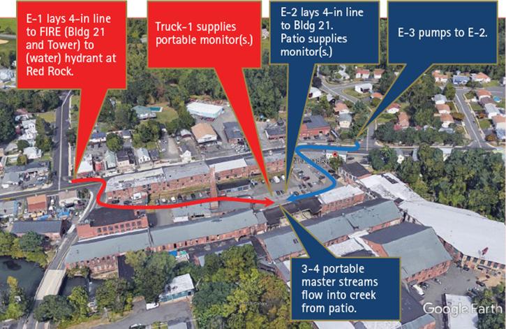 Preplanning an Industrial Complex