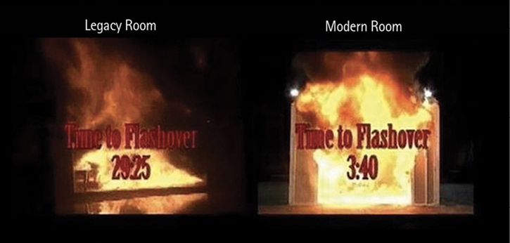 Comparison of room furnishings' time to flashover.