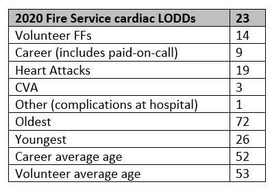 Bill Carey firefighter stats