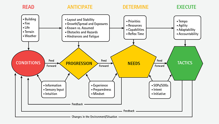 This model, which identifies the contributing factors and variables, outlines the continuous and dynamic nature of the decision-making process.