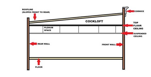 Cockloft diagram