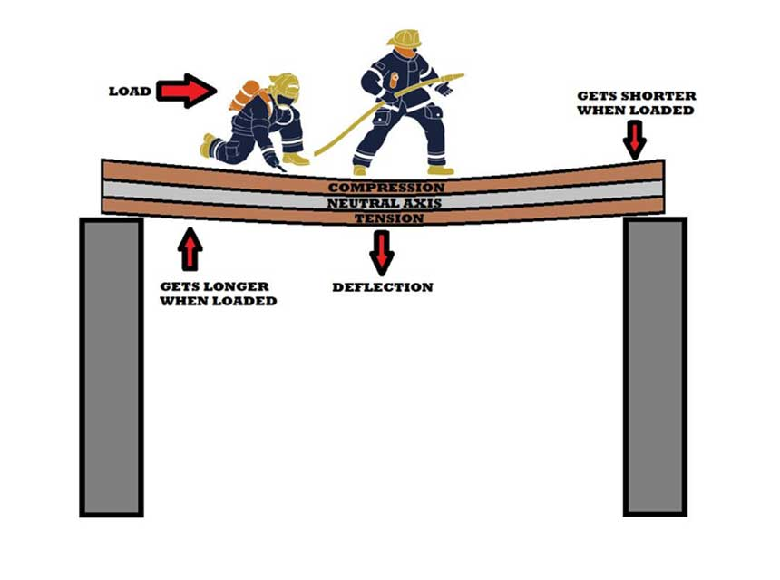 Beam and girder failure illustration