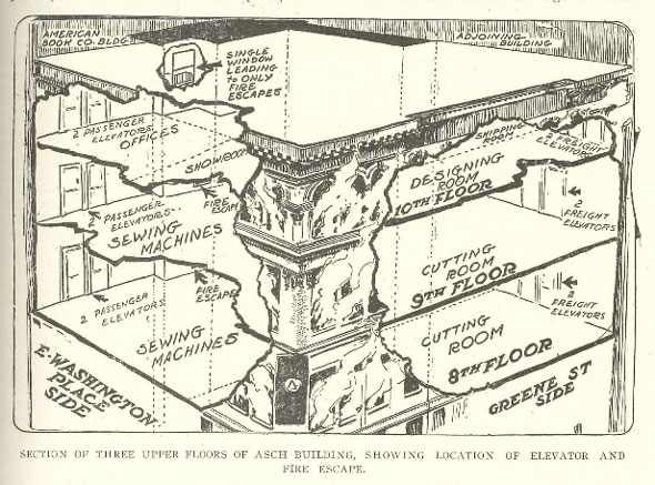 Triangle Shirtwaist Fire cutaway